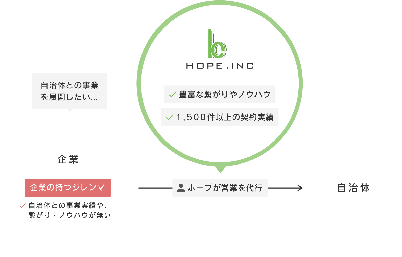 http://www.zaigenkakuho.com/img/sales-agency/sec01_img01.png