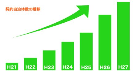 契約自治体数の推移(H21年~H25年)