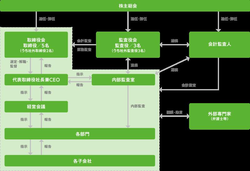 コーポレート・ガバナンス体制の概況図